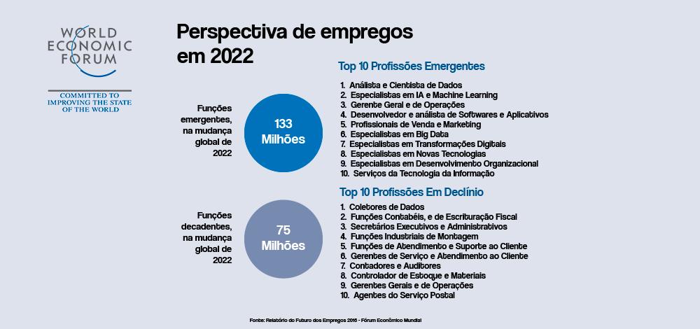 Dados do Fórum Econômico Mundial, relatando as 10 Profissões Emergentes, e as 10 Profissões em Declínio, mostrando as habilidades com maior importância no futuro, juntamente com a automação comercial.